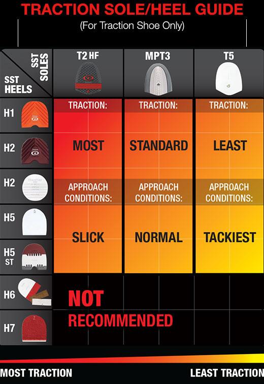 Dexter Traction Sole & Heel Chart